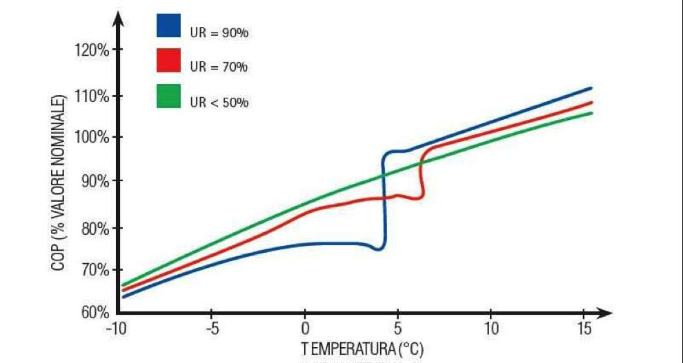 efficienza-pompe-di-calore