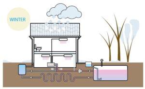 impianto condizionamento ad acqua