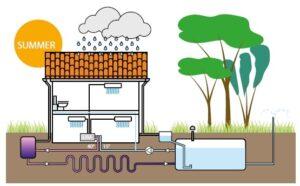 incentivi recupero acqua piovana